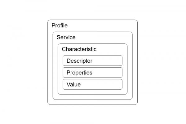 BLE Profile Topology