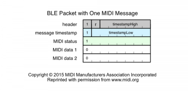 BLE Packet with One Full MIDI Message