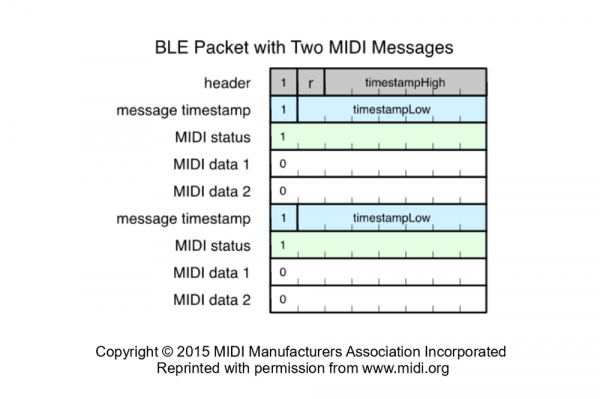 BLE Packet with Multiple Full MIDI Messages