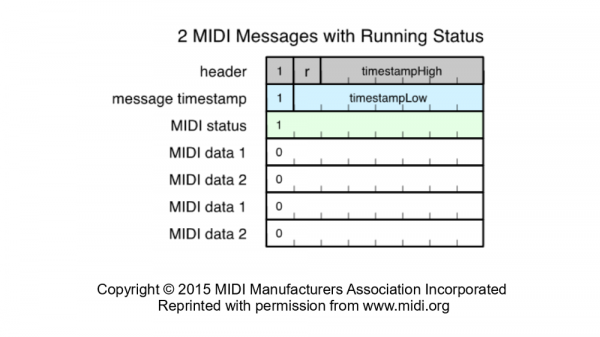 BLE Packet with Running Status MIDI Messages