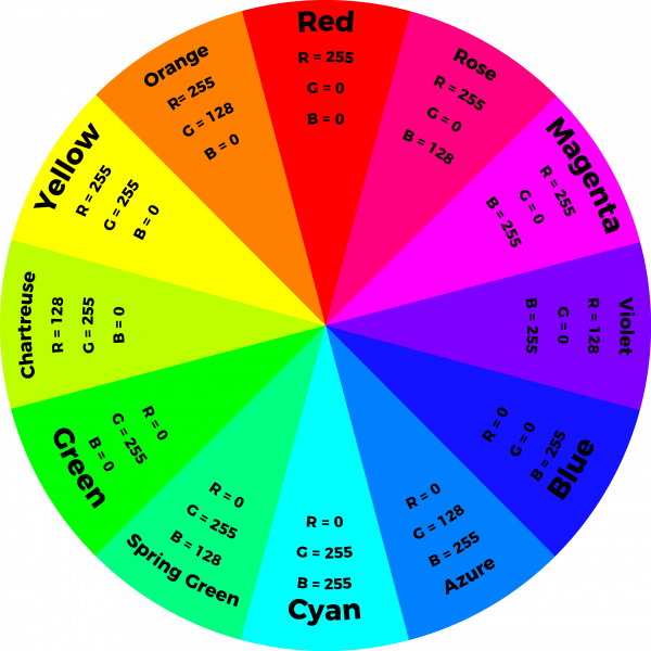 Tertiary Color Wheel Chart