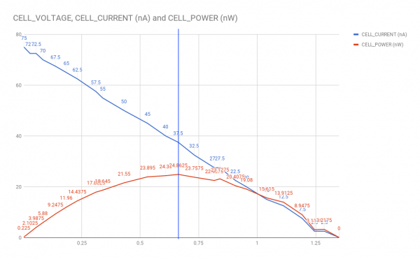 a graph shows the calculated maximum power point of the PV cells in this configuration as described below.
