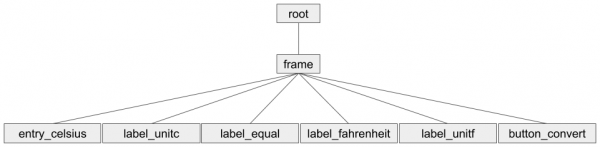 Hierarchy diagram showing how to use a frame as a container for widgets in Tkinter