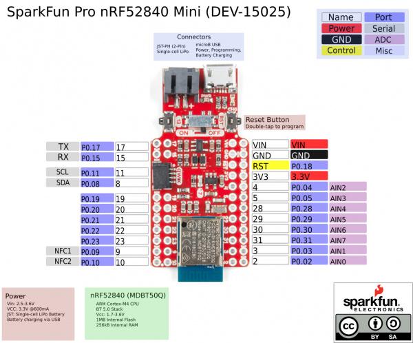 SparkFun Pro nRF52840 Graphical Datasheet