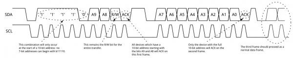 10-bit address frames example.