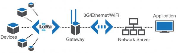 LoRaWAN Network Structure