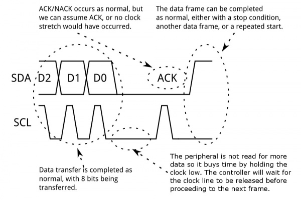 A peripheral using clock stretching to delay the next data frame.