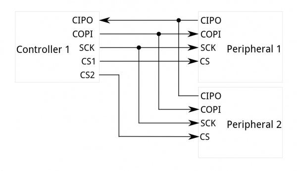 Block diagram of an SPI system.