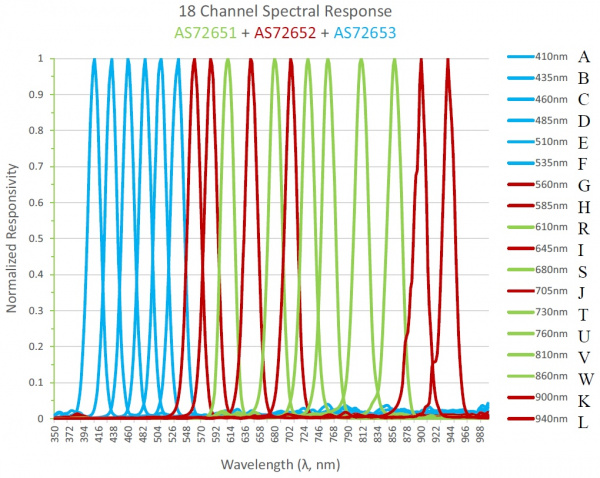 18 Channel Spectral Response from the Datasheet