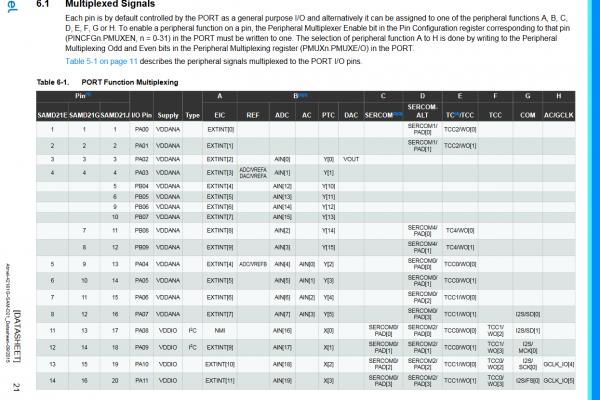 snapshot of SAMD Datasheet