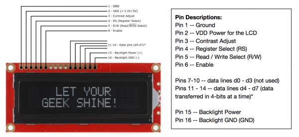 Pinout Character LCD