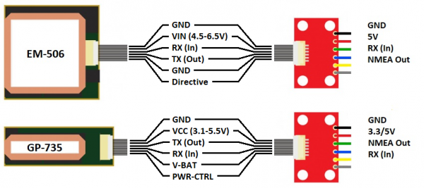 GPS modules to GPS Breakout connections